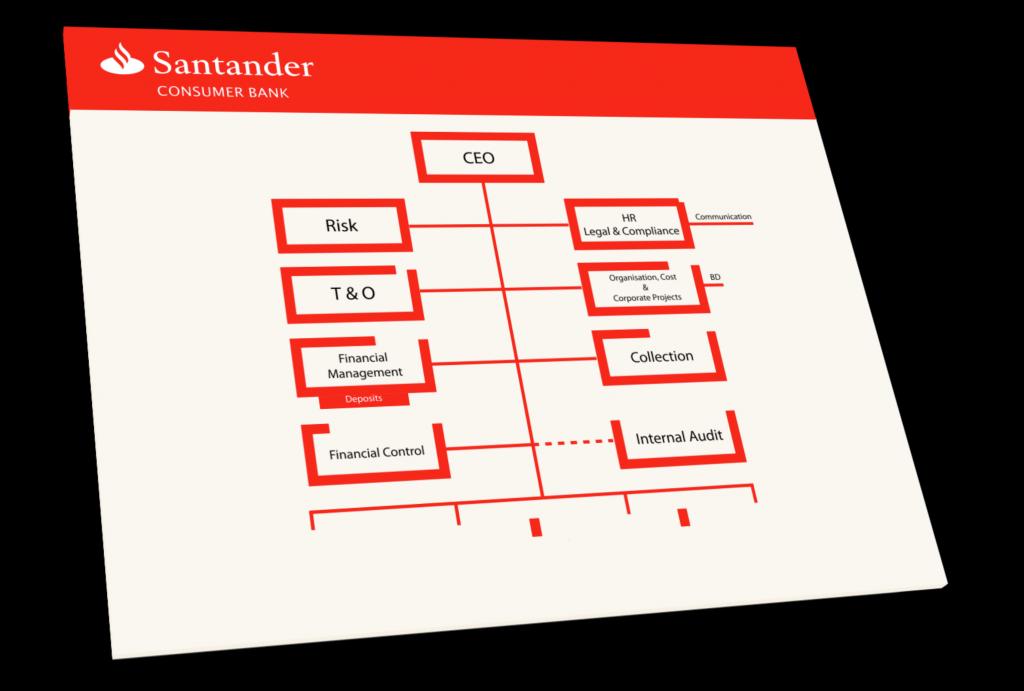 Santander Organisasjonskart